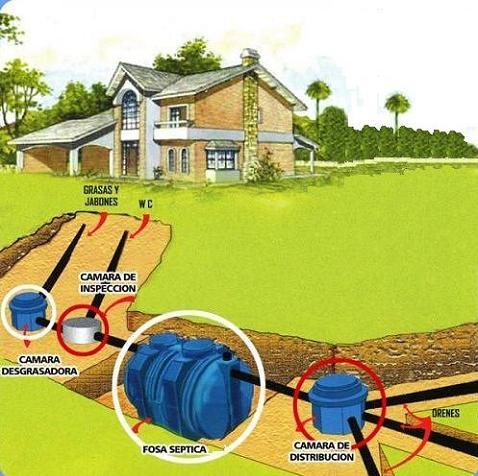 Depuradoras para viviendas fosas s pticas depuradoras - Depuradoras de agua domesticas ...