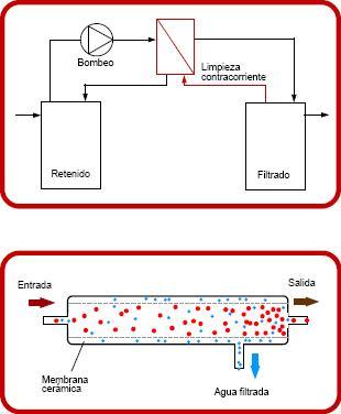 Esquema ultrafiltración tangencial