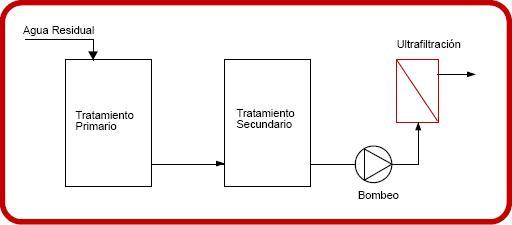 Esquema ultrafiltración tubular 2