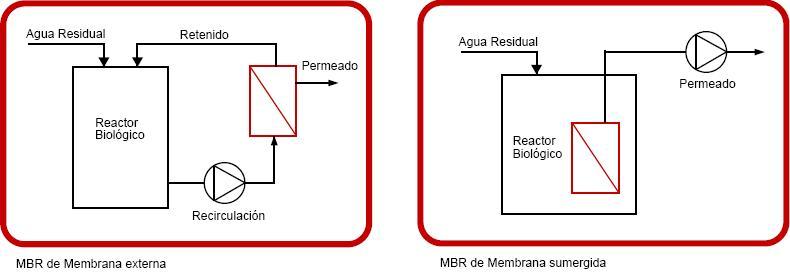 Esquemas MBR ultrafiltración